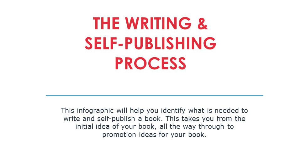 Writing and Self-Publishing Process [infographic]